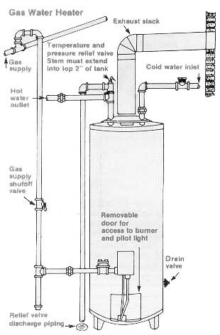 Technical drawing of hot water heater with parts labeled